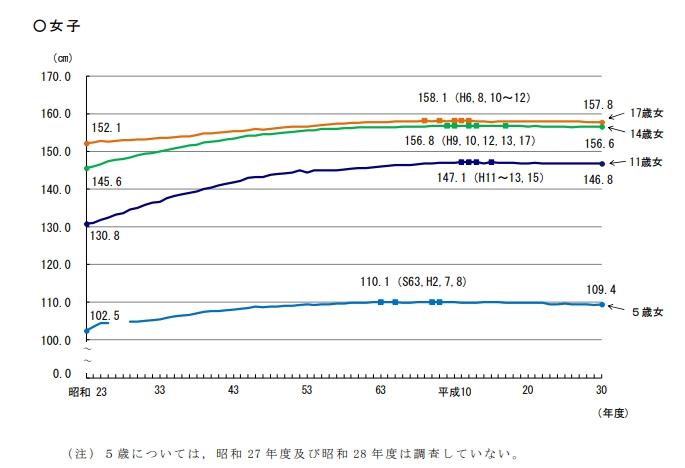 文部科学省平均身長グラフ