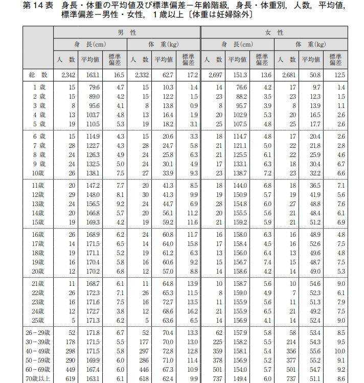 日本人の男性の平均身長
